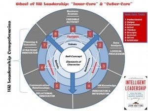 Wheel of HR Leadership: John Mattone