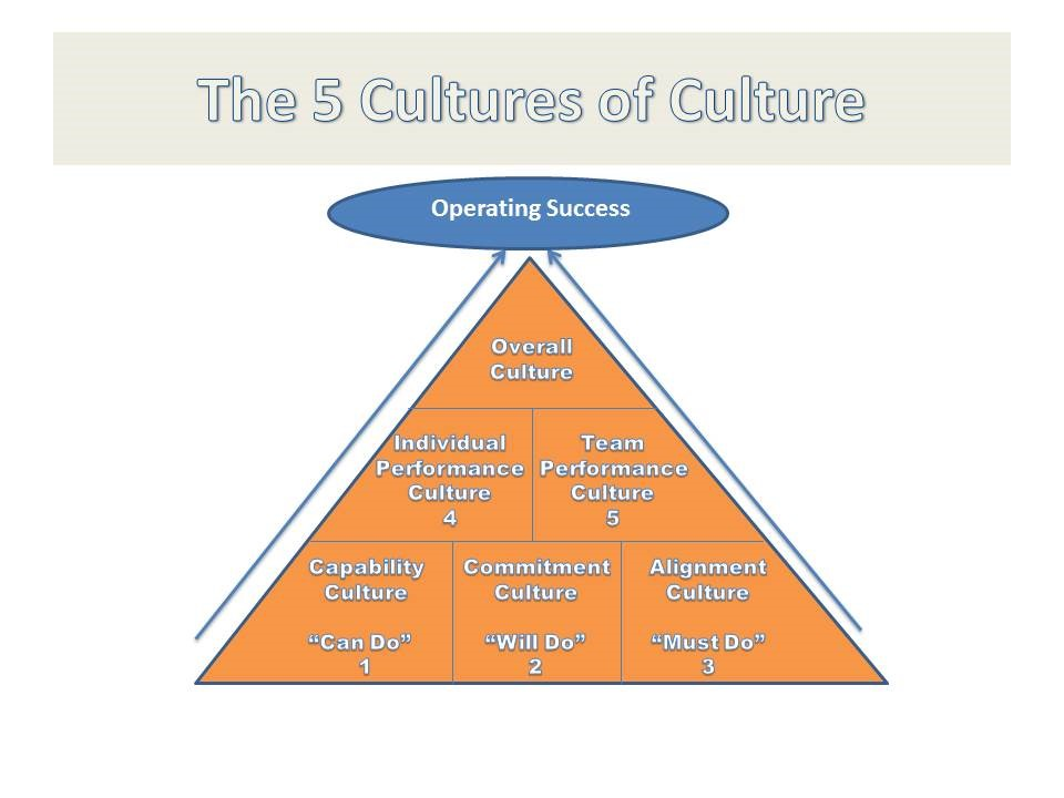 The 5 Cultures of Culture