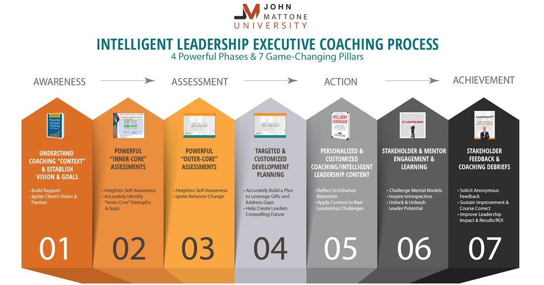 Intelligent Leadership Executive Coaching Process