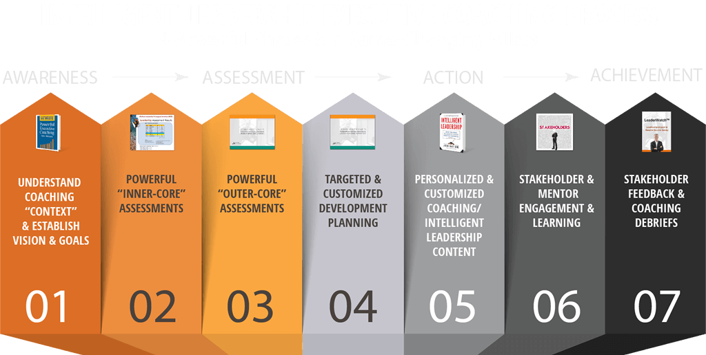 Executive Coaching Certification Roadmap